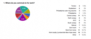 Question #1 on the transit survey asked where locals commute to